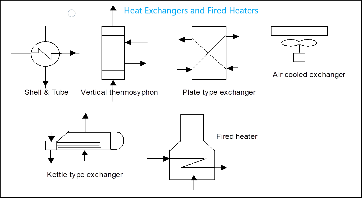 Legend for Heat Exchangers